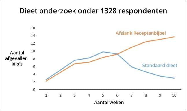 Respondenten Afslank Receptenbijbel